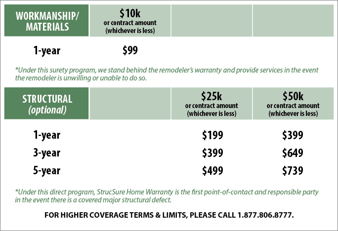 Remodelers Warranty Program pricing details diagram